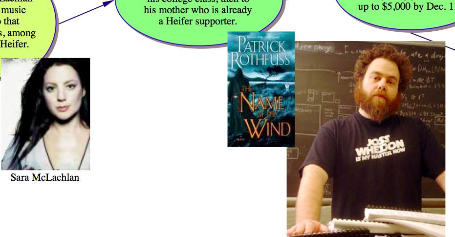 Patrick Rothfuss Mind Map