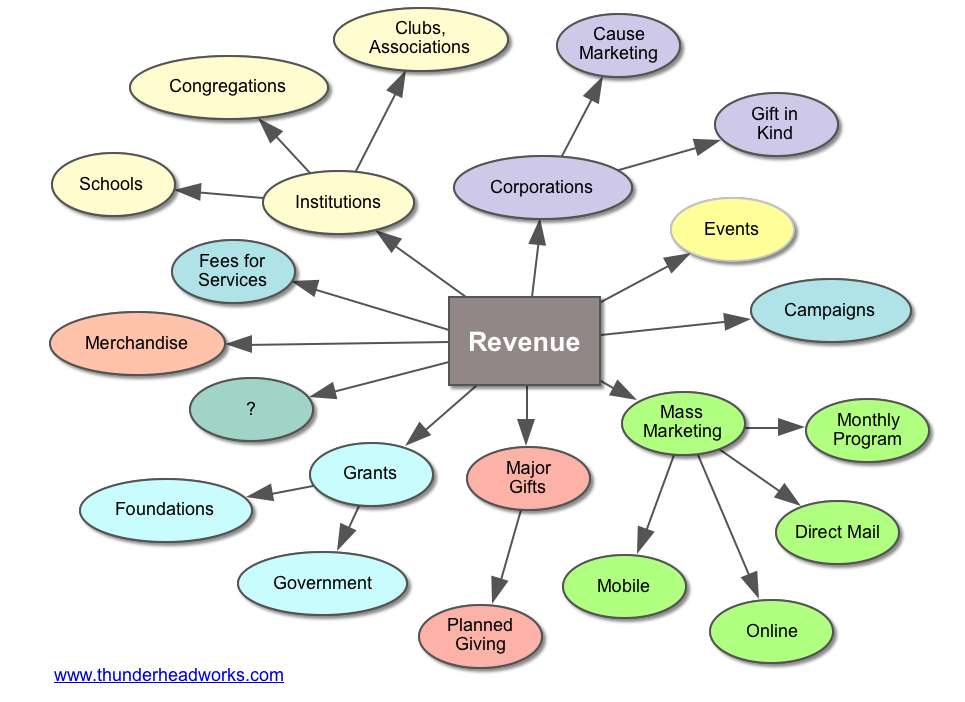 Diverse Revenue - Thunderhead Works