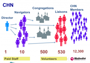 Strategic Partners for Social Change