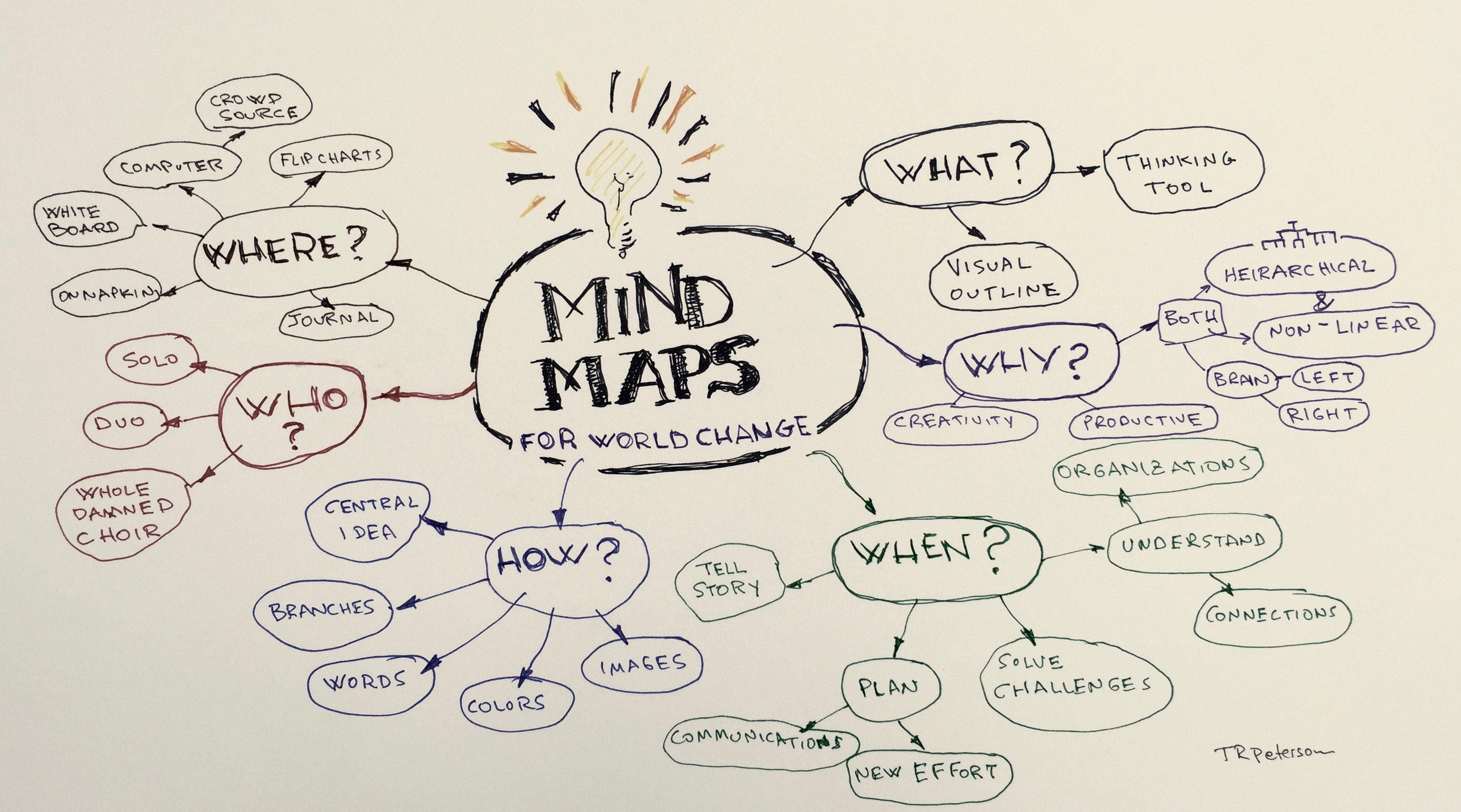 techniques to help improve your memory: Mind Mapping